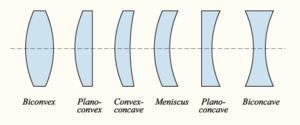 bf5485d26b Forme de la lentille optique[modifier | modifier le code]