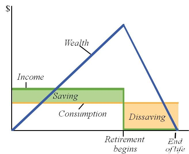 Life Cycle Hypothesis