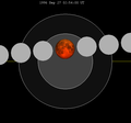 Lunar eclipse chart close-1996Sep27.png
