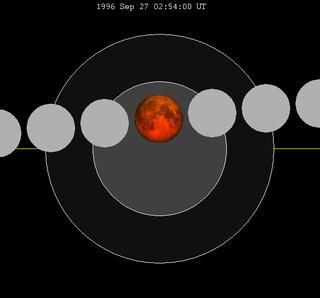 September 1996 lunar eclipse