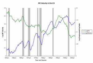 Velocity of money - Similar chart showing the velocity of a broader measure of money that covers M2 plus large institutional deposits, M3. The US no longer publishes official M3 measures, so the chart only runs through 2005.