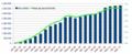 MVNO France - Evolution trimestrielle des parts de marché de juin05 à sept10.png