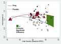 Mean Standardized Improvement as a Function of Initial Severity and Treatment Group - journal.pmed.0050045.g002.png