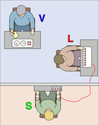 The experimenter (V) orders the subject (L) to give what the subject believes are painful electric shocks to another subject (S), who is actually an actor. The subjects believed that for each wrong answer, the learner was receiving actual shocks, but in reality there were no shocks. After the confederate (S) was separated from the subject, the confederate set up a tape recorder integrated with the electro-shock generator, which played pre-recorded sounds for each shock level.