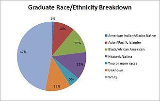 Mills College - Image: Mills College GR Race Ethn Breakdown