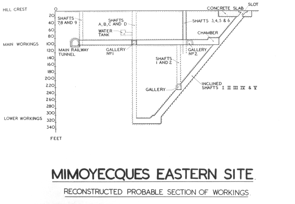 Mimoyecques eastern site cross section