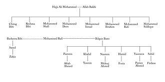 Mohammed Rafi - Rafi's family tree.