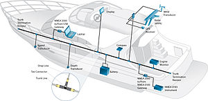 NMEA 2000 - Typical NMEA 2000 Network Installation