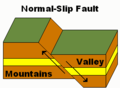 Normal-slip fault.png