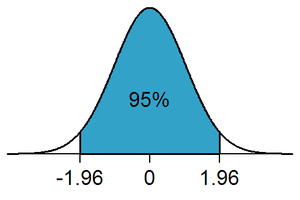 Statistical significance - In a two-tailed test, the rejection region for a significance level of α=0.05 is partitioned to both ends of the sampling distribution and makes up 5% of the area under the curve (white areas).