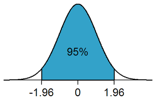1.96 approximate value of the normal distribution