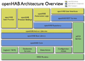 OpenHAB Architecture.png
