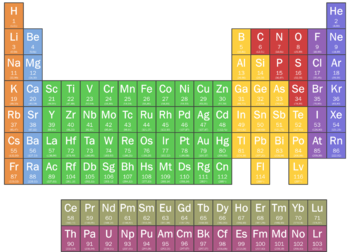 Tabel on Detailed Periodic Table With Charges