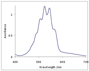 Spectral line shape - Absorption spectrum of an aqueous solution of potassium permanganate. The spectrum consists of a series of overlapping lines belonging to a vibronic progression