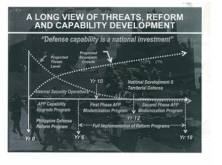 Framework of the Philippine Defense Reform Program - Armed Forces of the Philippines