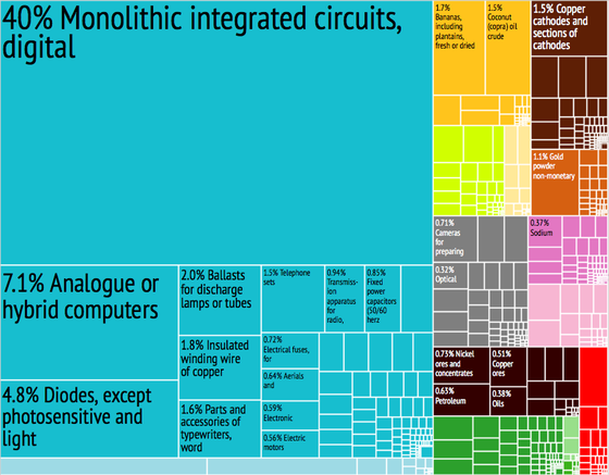 A proportional representation of the Philippines' exports, 2012. Philippines Export Treemap.png