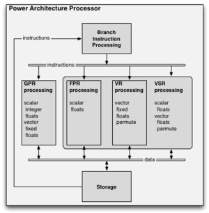 Power Architecture - A highly schematic diagram over a generic Power Architecture processor.