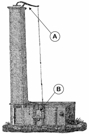 Puddling (metallurgy) - Exterior view of a single puddling furnace. A. Damper; B. Work door