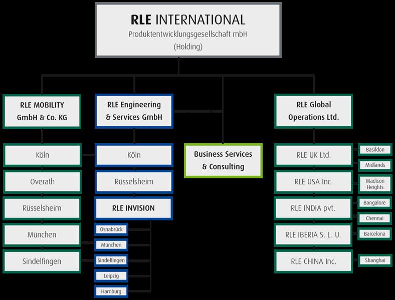 File rle international unternehmensstruktur