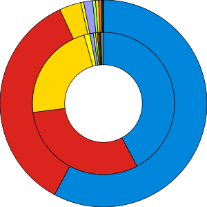 Ring charts of the election results showing popular vote against seats won, coloured in party colours