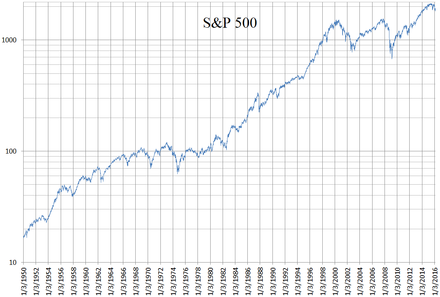 Sp 500 Index Wikiwand
