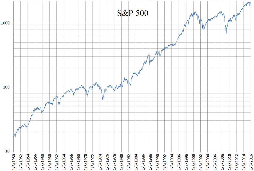 S&P 500 daily logarithmic chart 1950 to 2016