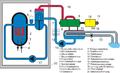 Schema Druckwasserreaktor.png