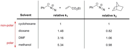 Effect of solvent polarity on 1,3-dipolar cycloaddition reactions(doi:10.3987/S(N)-1978-01-0109.)