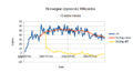 Stats-nnwiki-2015-08-25-5-editors.png