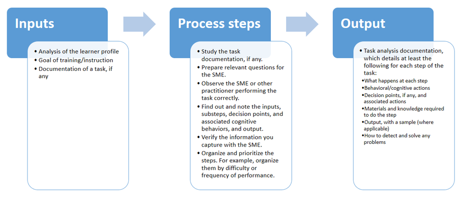 task analysis instructional design examples
