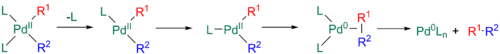 Dissociative reductive elimination for the Stille reaction