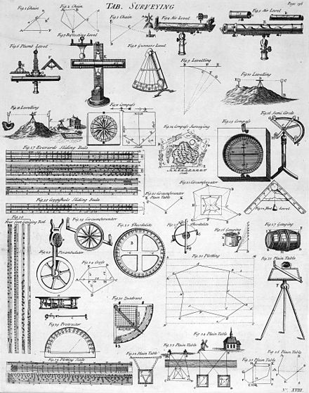 Table of Surveying, 1728 Cyclopaedia Table of Surveying, Cyclopaedia, Volume 2.jpg