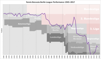 Tennis Borussia Berlin - Historical chart of Tennis Borussia league performance after WWII
