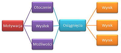 Teoria Oczekiwań Wikipedia Wolna Encyklopedia