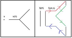 1/N expansion - Image: Three Gluon Vertex in t'Hooft notation