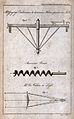 Three inventions; a torsion-bar for measuring forces, a dril Wellcome V0024526.jpg