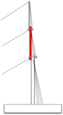 Topmast Diagram.png