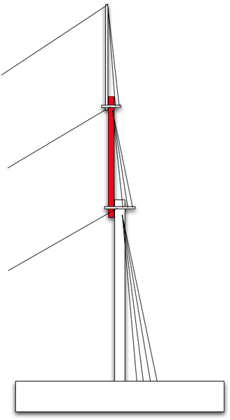 "Topmast - A traditional ship's mast, consisting of ""lower"" (i.e. Main-, Fore- or Mizzen-) mast, topmast and topgallant/royal mast. The topmast is highlighted in red."