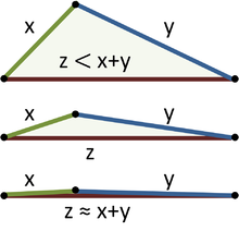 220px-TriangleInequality.PNG