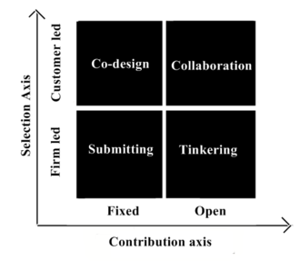 Co-creation - Types of co-creation
