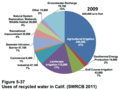 Uses of recycled water in California.tiff