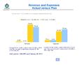 WMF Revenue & Expenses February 2013 - Actual vs Plan.png