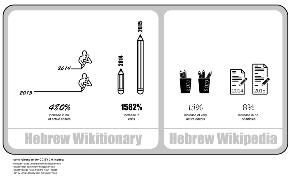 Wikimedia-Israel-Infographics.png