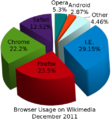 Wikimedia browser share pie chart 2.png