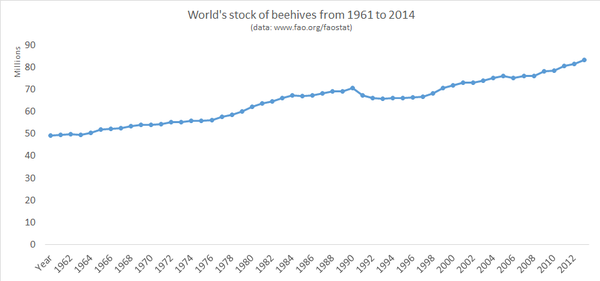 world's stock of beehives from 1961 to 2014