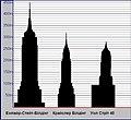 Перегони 1930 року за право називатися найвищим будинком у світі.jpg