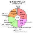 世界のDRAMシェア 2008Q1.PNG