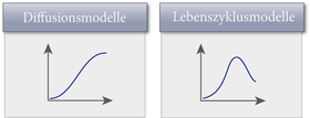 Produktlebenszyklus 1