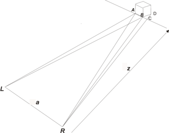 Stereoscopic depth rendition - Geometry of screen view of a small cube at a distance z captured by a twin camera with separation a. Right and left eye images are shown superimposed.