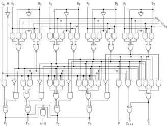 Arithmetic logic unit - The combinational logic circuitry of the 74181 integrated circuit, which is a simple four-bit ALU
